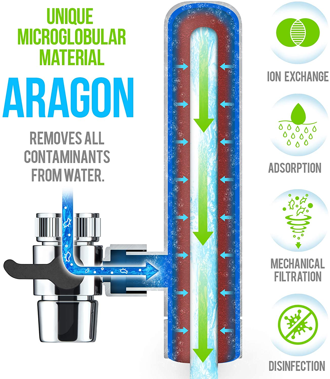 Euro Geyser Water Filter Process